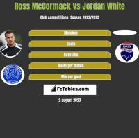 Ross McCormack vs Jordan White h2h player stats