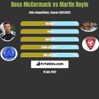 Ross McCormack vs Martin Boyle h2h player stats