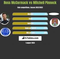 Ross McCormack vs Mitchell Pinnock h2h player stats