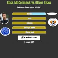 Ross McCormack vs Oliver Shaw h2h player stats