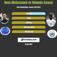 Ross McCormack vs Rolando Aarons h2h player stats