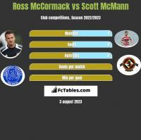 Ross McCormack vs Scott McMann h2h player stats
