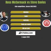 Ross McCormack vs Steve Davies h2h player stats