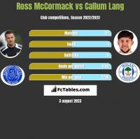 Ross McCormack vs Callum Lang h2h player stats
