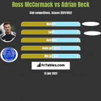 Ross McCormack vs Adrian Beck h2h player stats