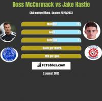 Ross McCormack vs Jake Hastie h2h player stats