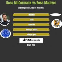 Ross McCormack vs Ross MacIver h2h player stats