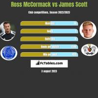 Ross McCormack vs James Scott h2h player stats