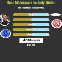 Ross McCormack vs Andy Winter h2h player stats