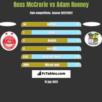 Ross McCrorie vs Adam Rooney h2h player stats