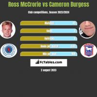 Ross McCrorie vs Cameron Burgess h2h player stats