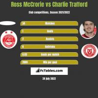 Ross McCrorie vs Charlie Trafford h2h player stats