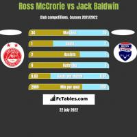 Ross McCrorie vs Jack Baldwin h2h player stats
