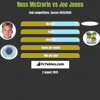 Ross McCrorie vs Joe Jones h2h player stats