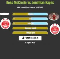 Ross McCrorie vs Jonathan Hayes h2h player stats
