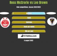 Ross McCrorie vs Lee Brown h2h player stats