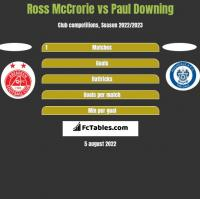 Ross McCrorie vs Paul Downing h2h player stats