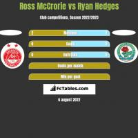Ross McCrorie vs Ryan Hedges h2h player stats