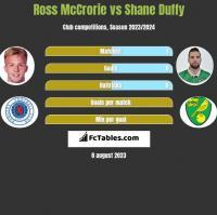 Ross McCrorie vs Shane Duffy h2h player stats