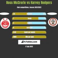 Ross McCrorie vs Harvey Rodgers h2h player stats