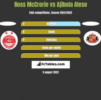 Ross McCrorie vs Ajibola Alese h2h player stats