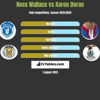 Ross Wallace vs Aaron Doran h2h player stats
