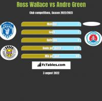 Ross Wallace vs Andre Green h2h player stats