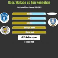 Ross Wallace vs Ben Heneghan h2h player stats