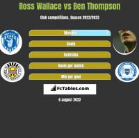 Ross Wallace vs Ben Thompson h2h player stats
