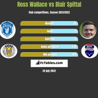 Ross Wallace vs Blair Spittal h2h player stats