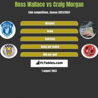 Ross Wallace vs Craig Morgan h2h player stats