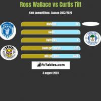 Ross Wallace vs Curtis Tilt h2h player stats
