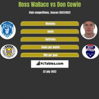 Ross Wallace vs Don Cowie h2h player stats
