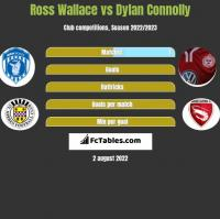 Ross Wallace vs Dylan Connolly h2h player stats