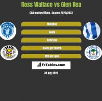 Ross Wallace vs Glen Rea h2h player stats