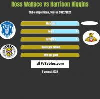 Ross Wallace vs Harrison Biggins h2h player stats