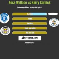 Ross Wallace vs Harry Cornick h2h player stats