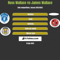 Ross Wallace vs James Wallace h2h player stats