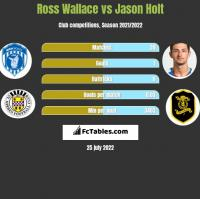 Ross Wallace vs Jason Holt h2h player stats
