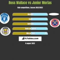 Ross Wallace vs Junior Morias h2h player stats