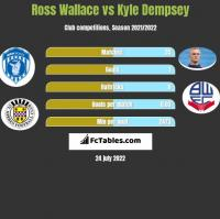 Ross Wallace vs Kyle Dempsey h2h player stats