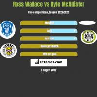 Ross Wallace vs Kyle McAllister h2h player stats
