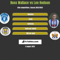 Ross Wallace vs Lee Hodson h2h player stats