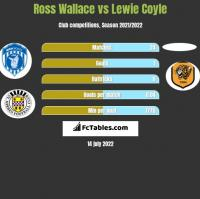 Ross Wallace vs Lewie Coyle h2h player stats