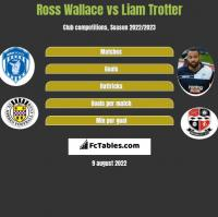 Ross Wallace vs Liam Trotter h2h player stats
