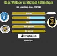 Ross Wallace vs Michael Nottingham h2h player stats