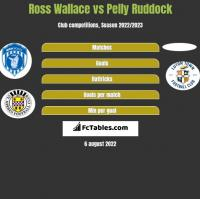 Ross Wallace vs Pelly Ruddock h2h player stats