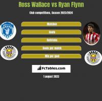 Ross Wallace vs Ryan Flynn h2h player stats