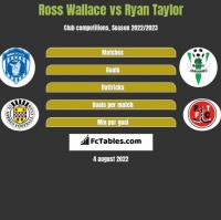 Ross Wallace vs Ryan Taylor h2h player stats
