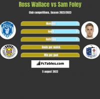 Ross Wallace vs Sam Foley h2h player stats